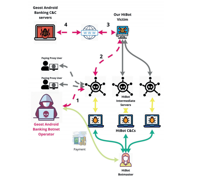 This diagram shows the process of the discovery of the Geost botnet. A monitored bot of the HtBot malware was used by the Geost botmasters. First, the Geost botmaster connected to the HtBot network; second, the HtBot network relayed the data to our bot; third, our bot sent the traffi c to the Internet; fourth, the botmaster accessed the Geost C&C server on the Internet.